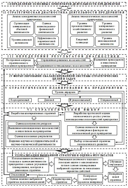 ru Механизм разработки стратегии экономического  Первой стадией разработки стратегии является формулирование корпоративной миссии Она не должна непосредственно вытекать из текущего состояния предприятия