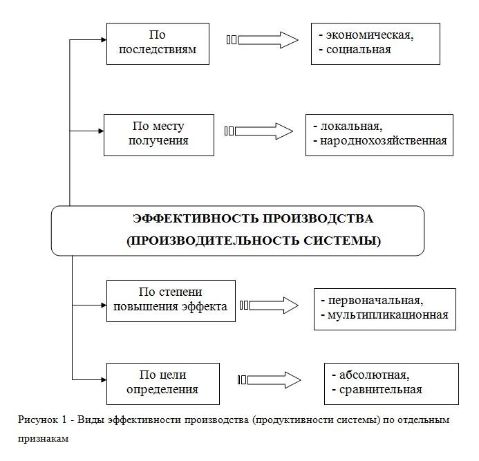 ru Понятие эффективности производства Соответствующие виды эффективности производства выделяются преимущественно по разнообразию получаемых результатов эффектов хозяйственной деятельности