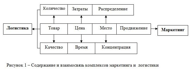 формировании логистической