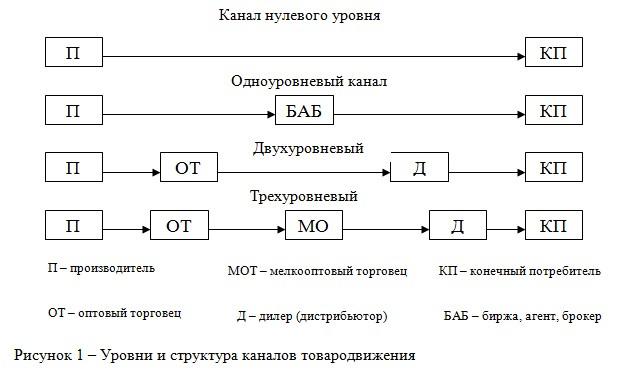 Оптимизация логистических каналов курсовая найден Оптимизация логистических каналов курсовая в деталях