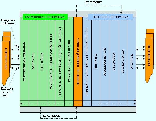 Эффективность организации материальных и информационных потоков зависит также от правильной организации...