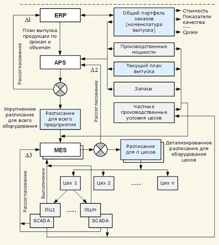 На рис.6 представлена схема