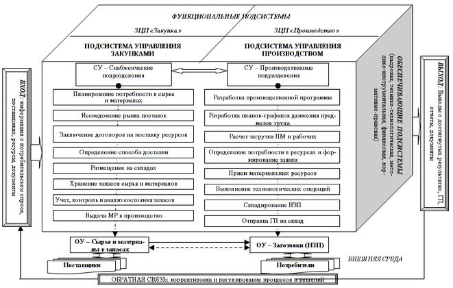 Система регулирования запасов курсовая найден Файл система регулирования запасов курсовая