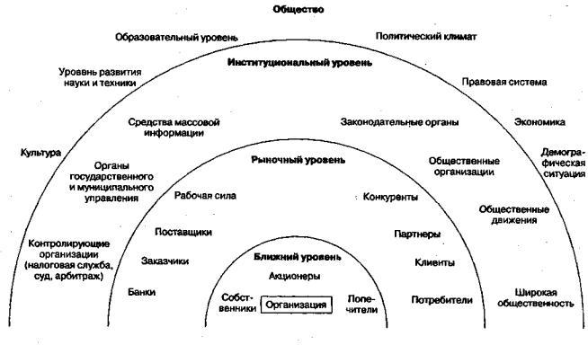 ru Актуальность и содержание проведения анализа внешней  Анализ внешней среды обычно считается исходным процессом стратегического управления так как обеспечивает базу для определения как миссии и целей фирмы